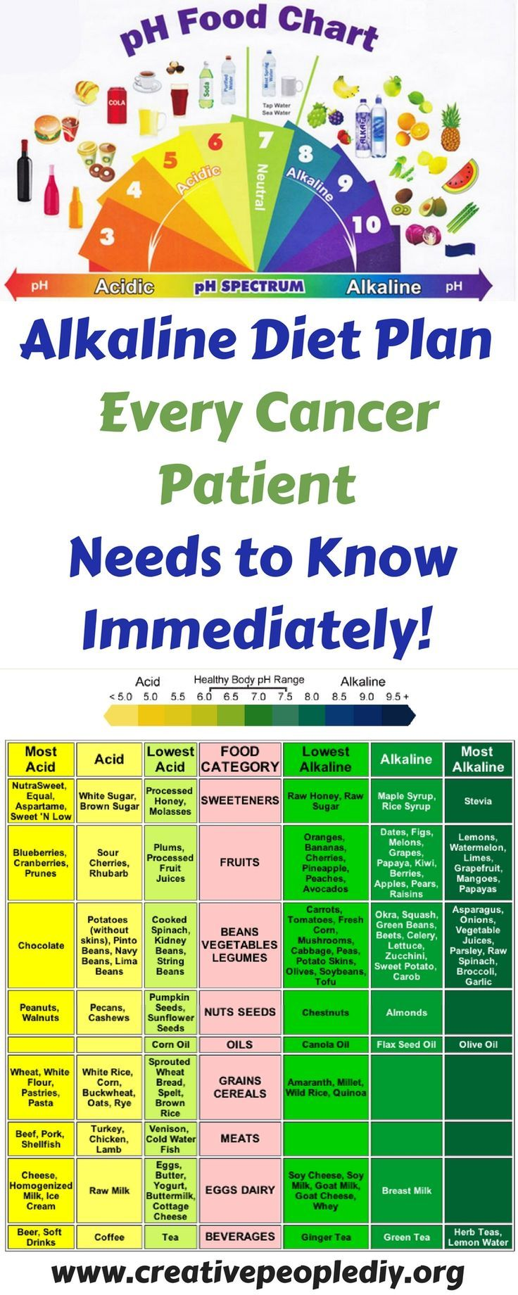Alkaline Diet Plan That Every Cancer Patient Needs to Know (Immediately!)  #alkaline #cancer #every...