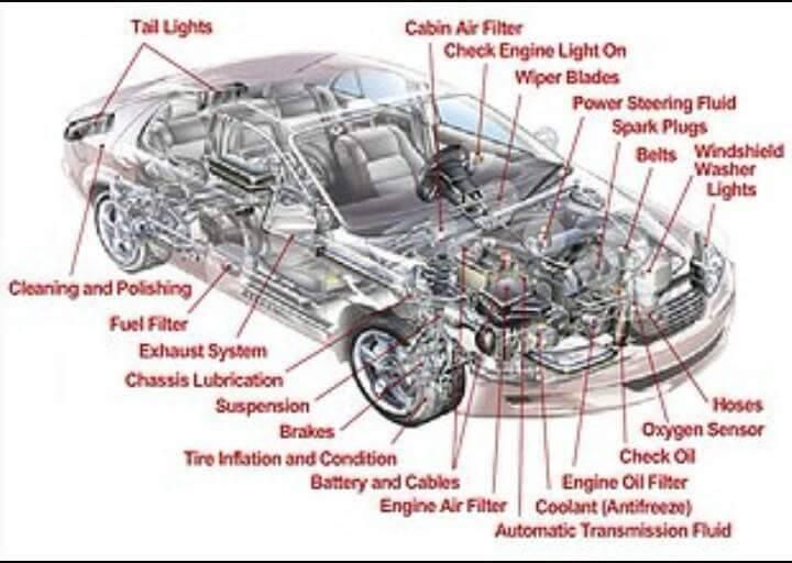 Car Exterior Parts Diagram >> Pin By Ching S On Me Refreshers Pinterest Cars Automobile And