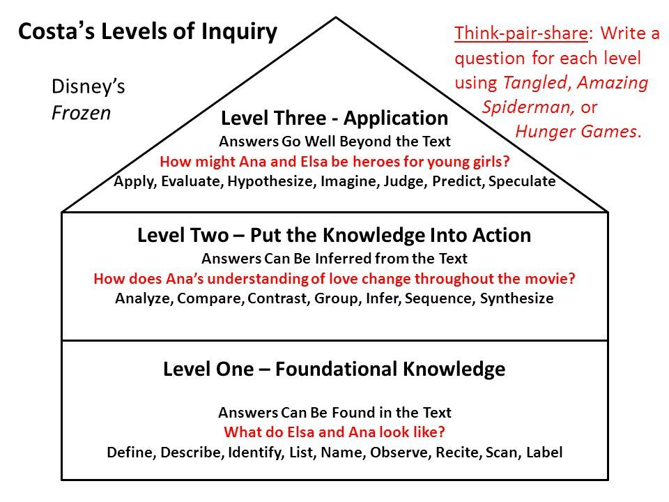 Levels of Thinking \ Questioning Level One u2013 Foundational - avid tutorial request form
