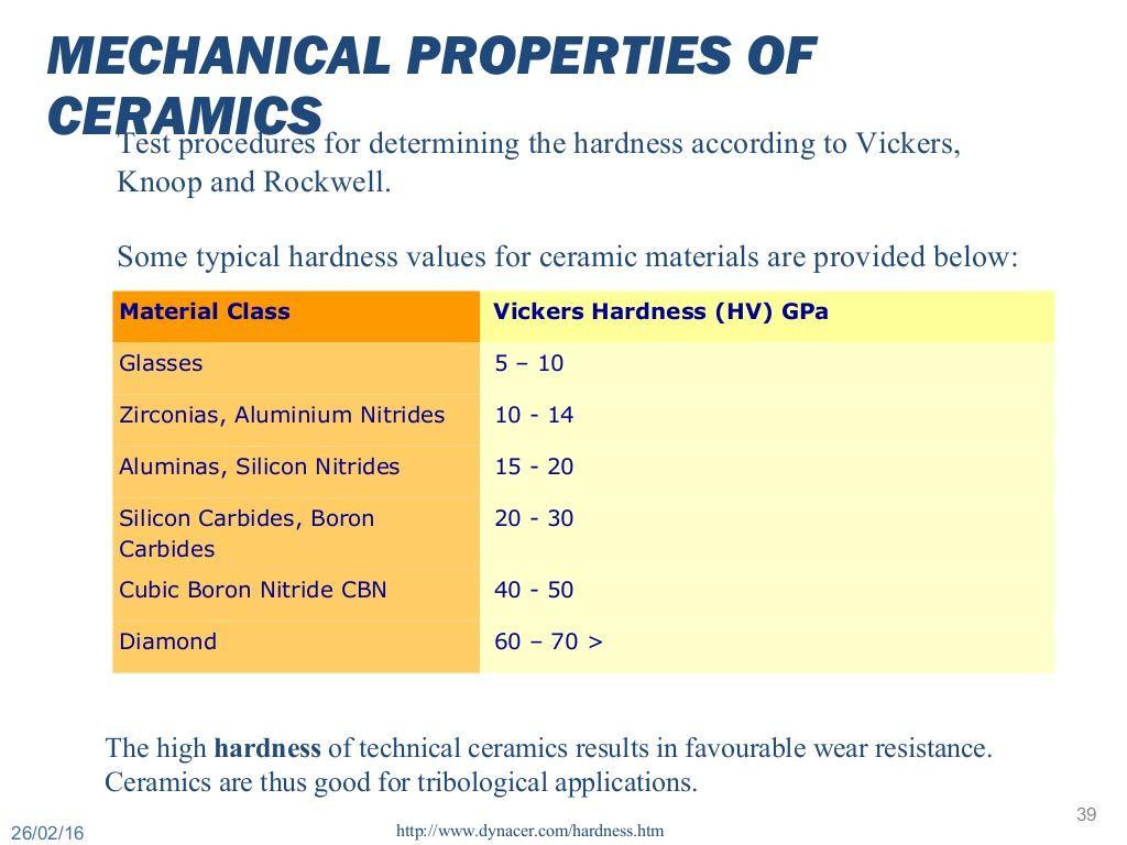 Material Class Vickers Hardness (hv) Gpa Glasses 5 €� 10 Zirconias,  Aluminium Nitrides