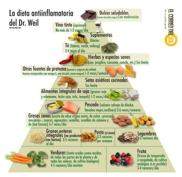 Adelgazar dieta antiinflamatoria para