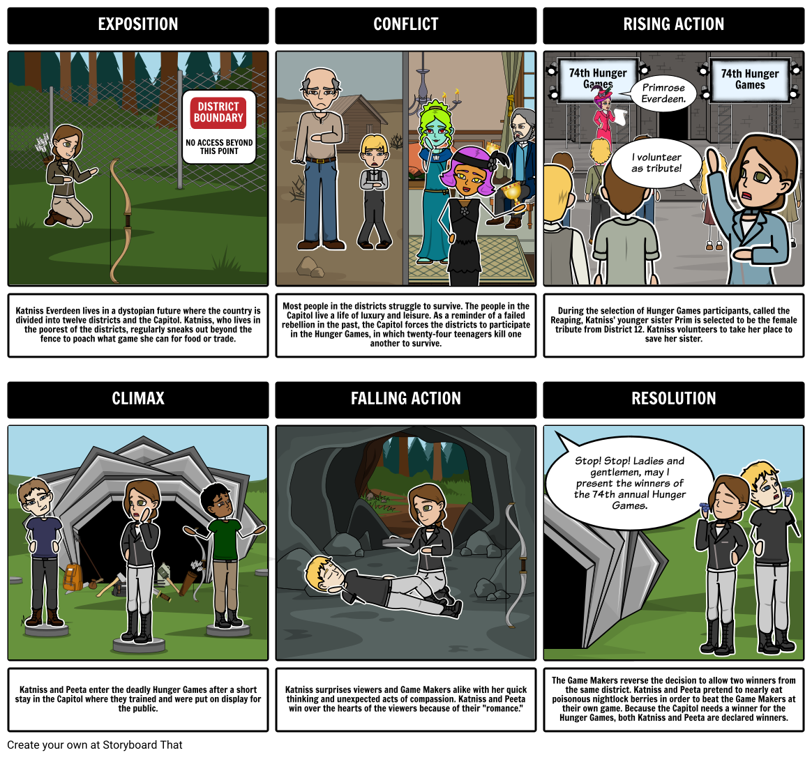 Hunger games summary plot diagram classroom activities hunger games summary plot diagram classroom activities exposition no access beyond this point district boundary ccuart Image collections