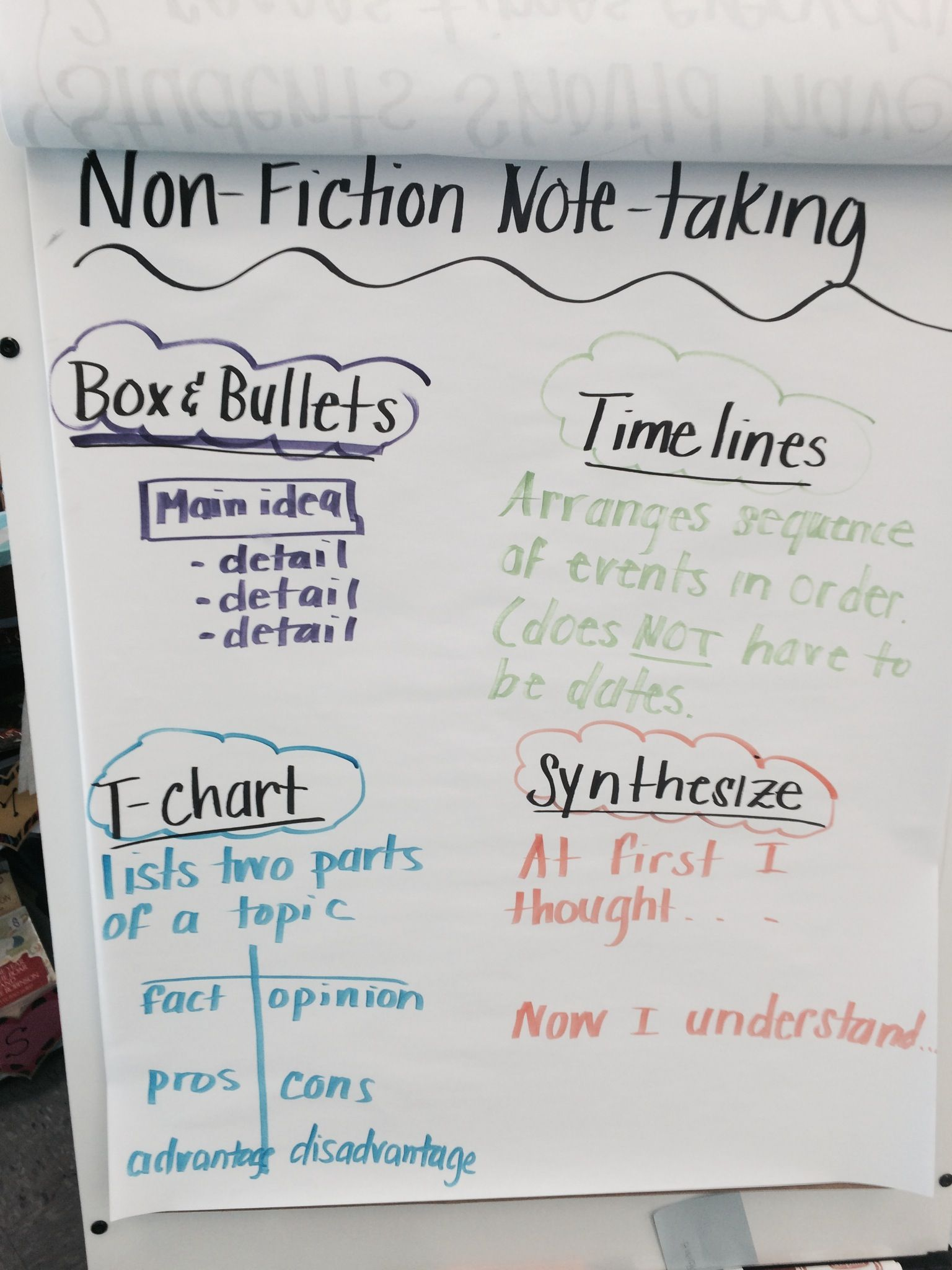 Nonfiction Note Taking Anchor Chart Created By Susan