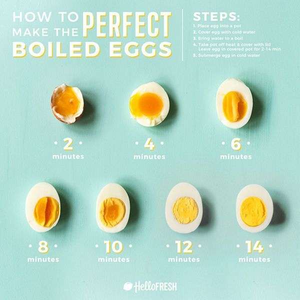 How to Make The Perfect Boiled Egg (+5 ways to use them)