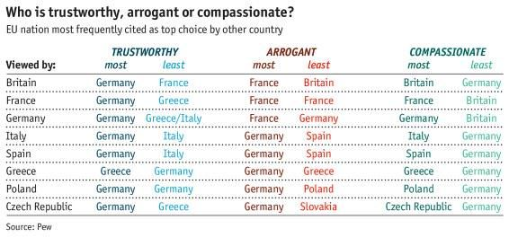 Love this infographic! So pretty much everyone thinks Germans are the most trustworthy and the least compassionate!