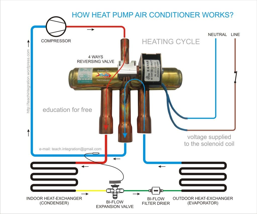 Pin By John Charles On Hvac Heat Pump Air Conditioner Refrigeration And Air Conditioning Heat Pump