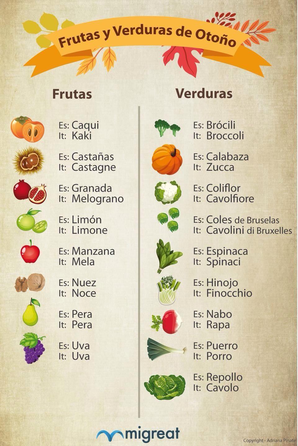 Verduras ele spanish lesson online clases de espa ol en for Verduras tipicas de francia