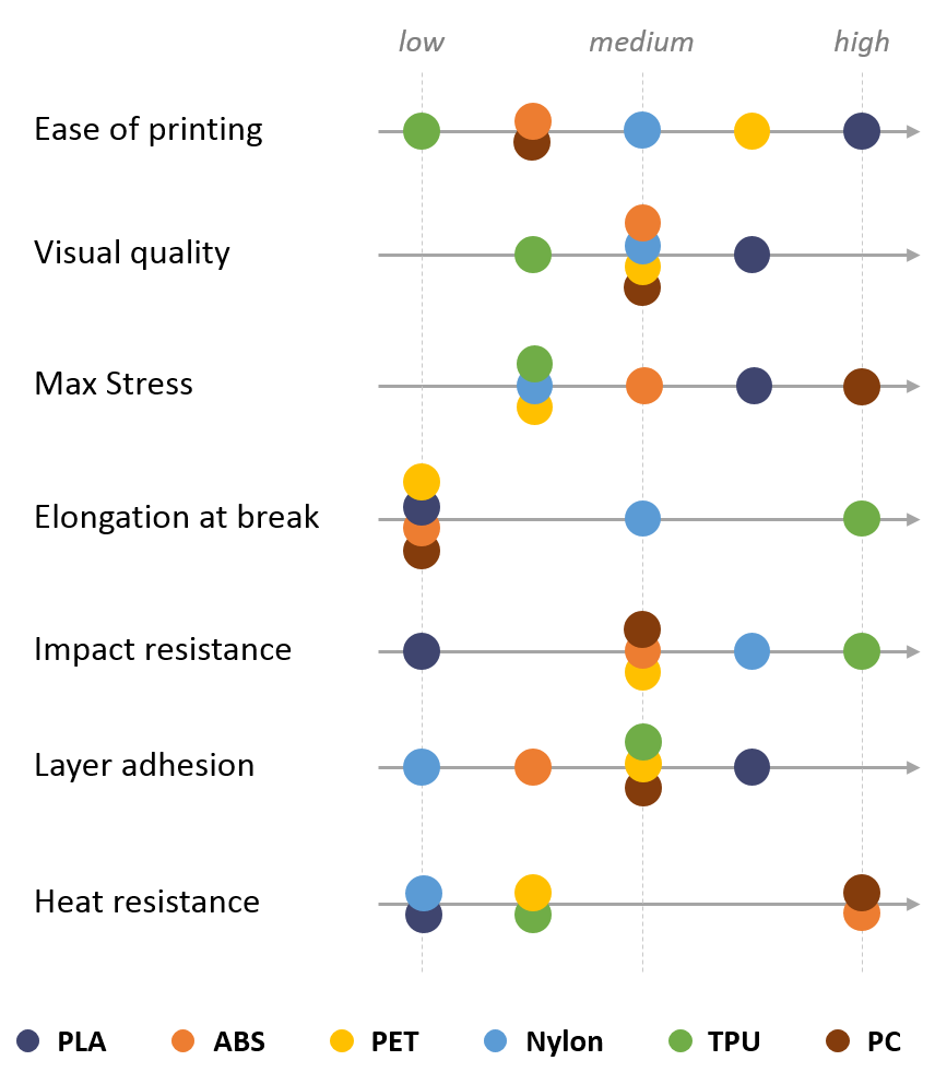 3d Matter Releases In Depth Study Detailing The Properties Of 3d Printing Polymers 3dprint Com The Voice Of 3d Printing Additive Manufacturing 3d Printing Diy Prints 3d Printing Materials