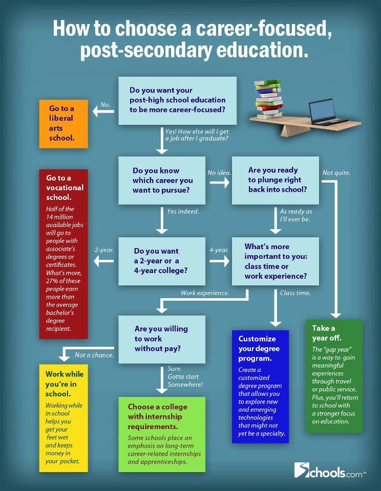 How To Choose A Careerfocused Postsecondary Education  Education  How To Choose A Careerfocused Postsecondary Education Life After High  School