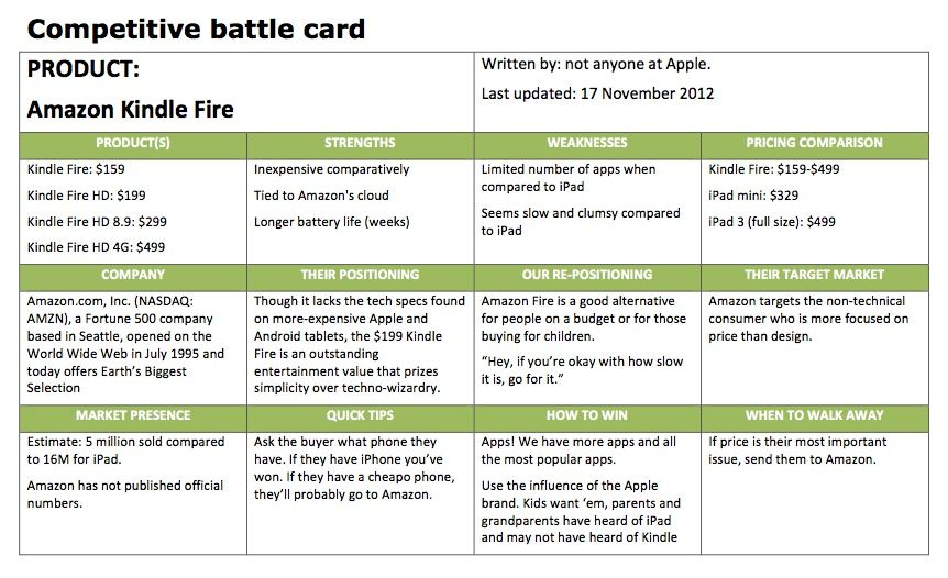 Competitive battle cards A key output from a buyer