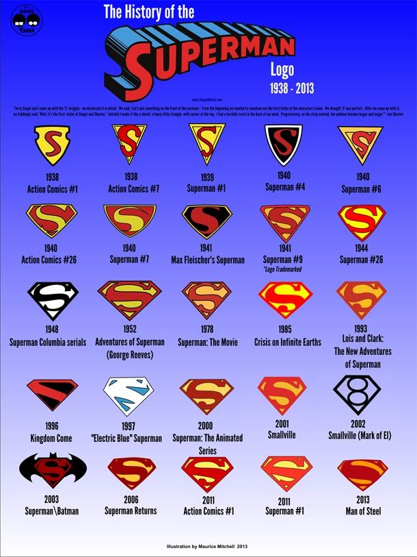 Evolution of the Superman Logo from 1938 till now