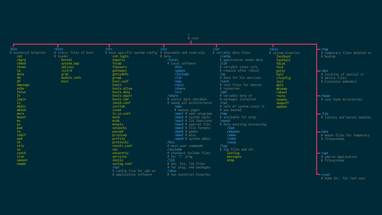 Wallpaper Linux File System Hierarchy Xpost R Unixporn Linux Unix Coding