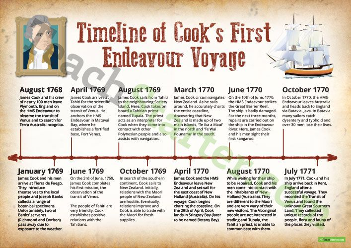 Timeline of James Cooku0027s Voyage to Australia Teaching Resource - new letter to minister format australia