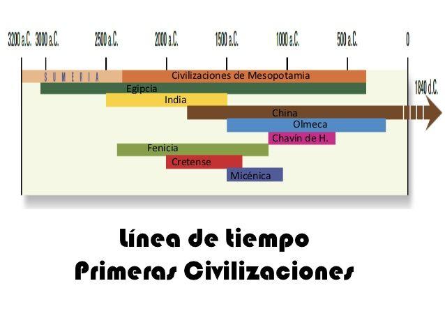 Resultado de imagen de LINEAS DEL TIEMPO ANTIGUAS CIVILIZACIONES