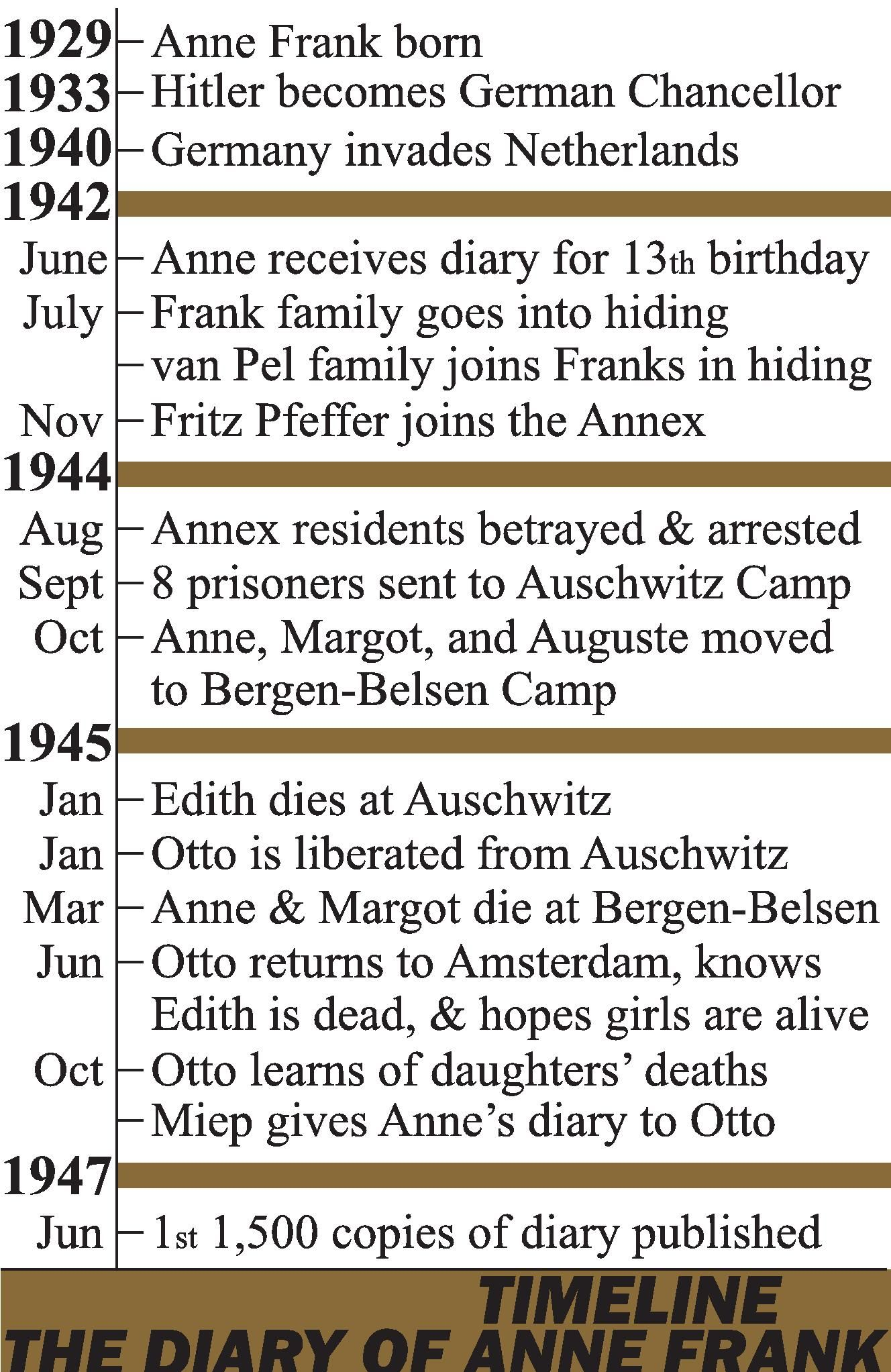 Diary Of Anne Frank Timeline