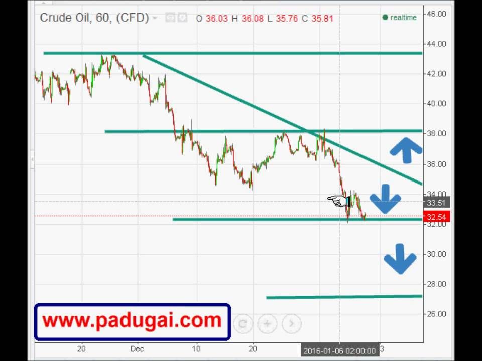 Forex Trading Tips Crude Oil Forex Trading Tips