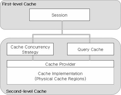 ab0870055c75e4be6505b2e8957858ff - How To Implement Cache In Java Application