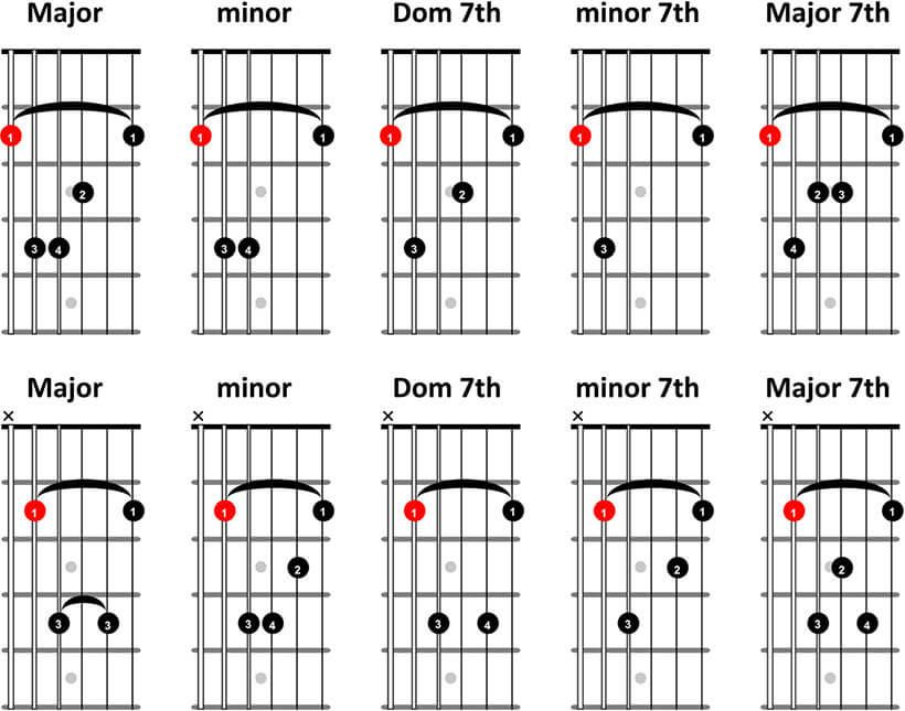 Barre Chords Guitar Chart Gallery - basic guitar chords finger placement