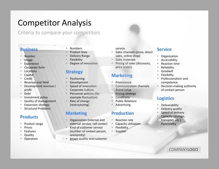 Competitor Analysis Presentationload Competitor Analysis Competitive Analysis Business Analysis