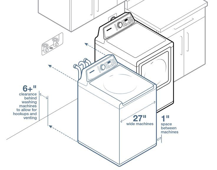 Choosing The Best Washing Machine In 2019 Laundry Tips
