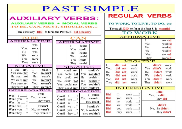 Irregular Past Tense Verbs List Google Search Pasado Simple Pasado Continuo Pasado Simple Ingles