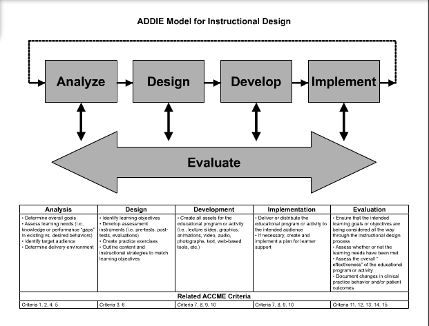 Addie Model Instructional Design And Development Pinterest Models And Blended Learning