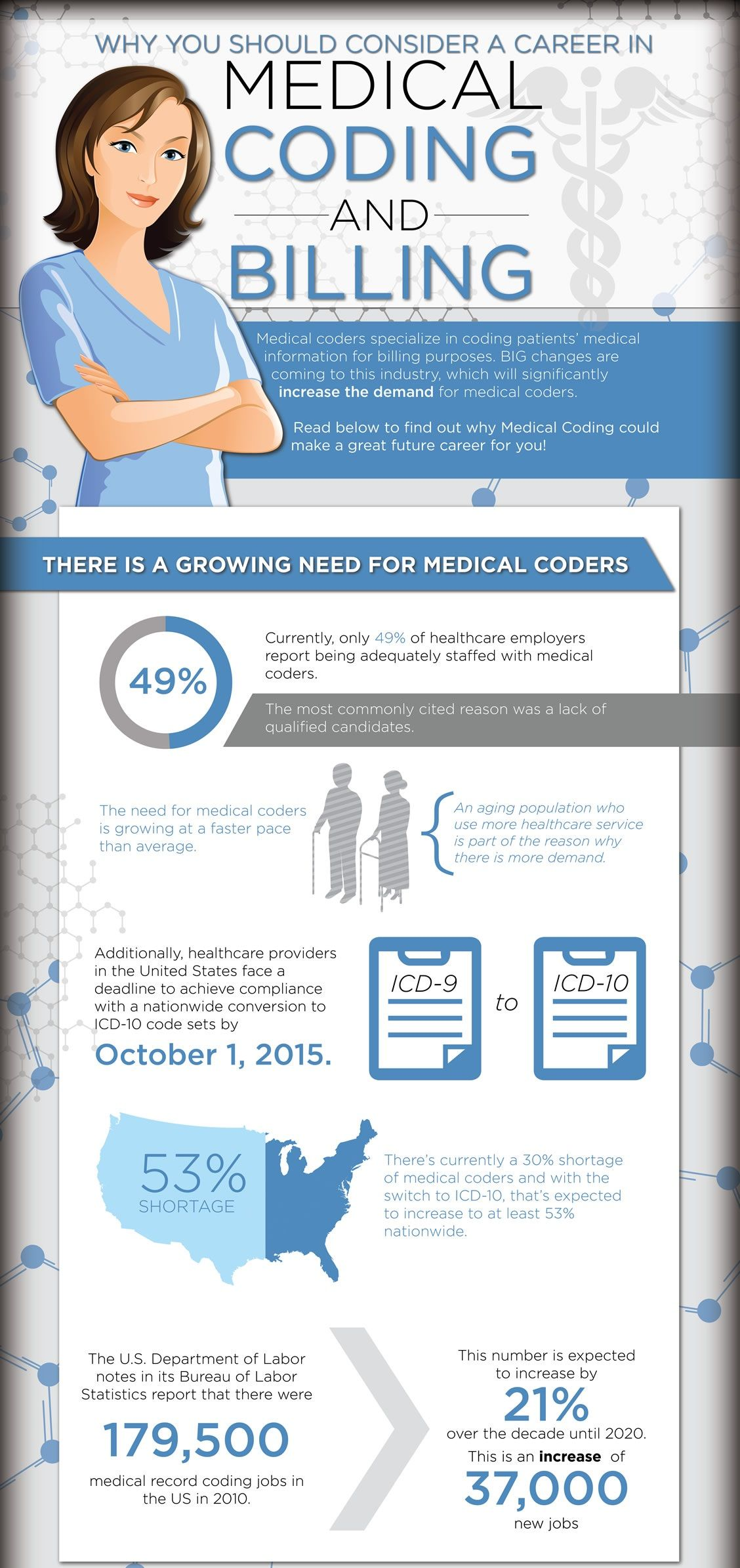 ab0b6171ded77ba5947b345e15a1918d - How Hard Is It To Get A Medical Coding Job