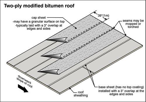 Get Creative Graph Modified Bitumen Membrane Service By Fields Roof Service Modified Bitumen Roofing Bitumen Roof Roofing Services