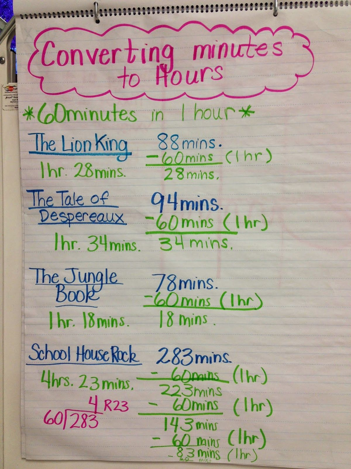 Converting Minutes To Hours Anchor Chart