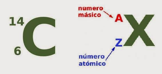 Para simbolizar un isótopo se indica el símbolo del elemento, su - new tabla periodica nombre y simbolos de los elementos