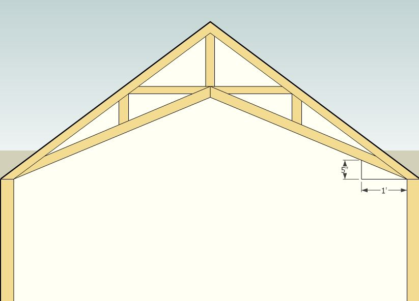 4 12 Pitch Roof Truss Heel Height Anyone Svcissor Truss