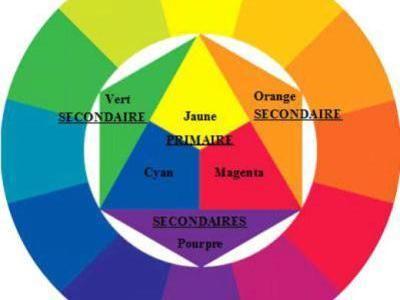 Comment Fait-On Les Couleurs En Peinture ? Les Trois Couleurs