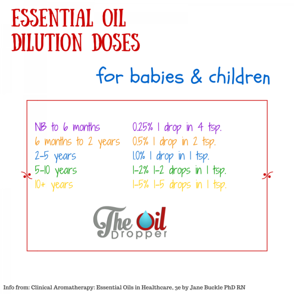 Essential Oils For Children Living Essentials Young