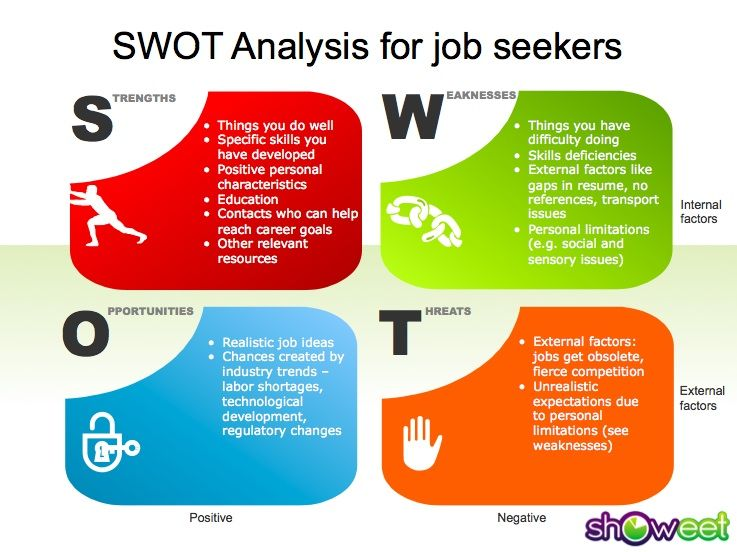swot reflection Using swot analysis in art, design and media alternative evaluation and reflection methods using swot creatively.