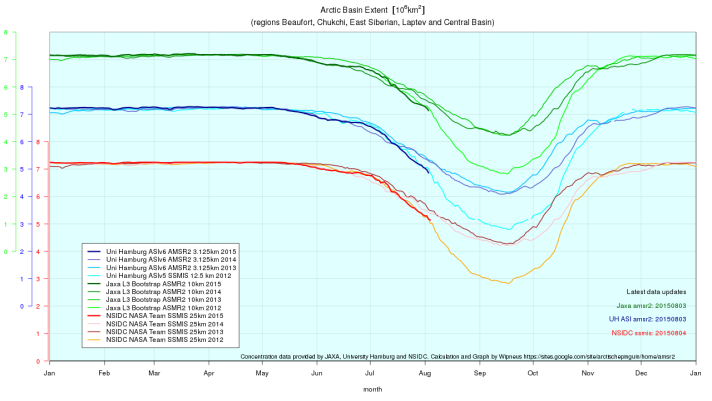 Arctic Ocean sea ice extent measures are tracking in the range of 2012 according to the above graph by Wipneus.
