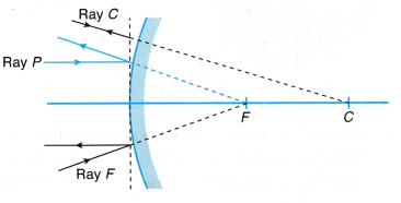 Image Formed Spherical Mirror Ray Diagram 1 Spherical Mirror Convex Mirror Curved Mirror