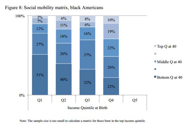 Social mobility, black Americans | Race | Social class
