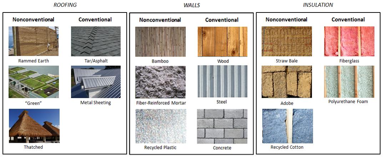 building materials 24 built environments pinterest construction materials construction. Black Bedroom Furniture Sets. Home Design Ideas