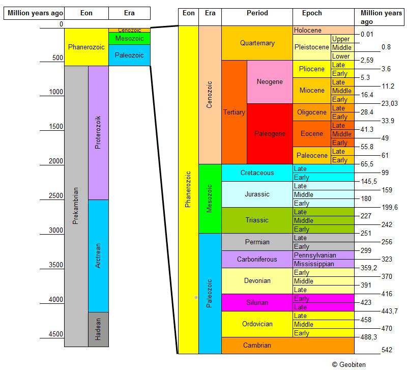 pictures of geological time scale | images geological timeline ...