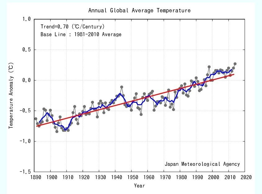 """2014 may set a new temperature record. So can we please stop claiming global warming has """"stopped""""?"""