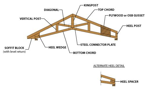 Universal Forest Products Roof Truss Terminology Roof Trusses Roof Cabin Furniture