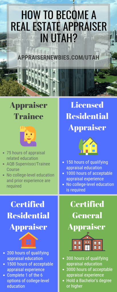 How To Become A Real Estate Appraiser In Utah How To Become Work Experience Real Estate