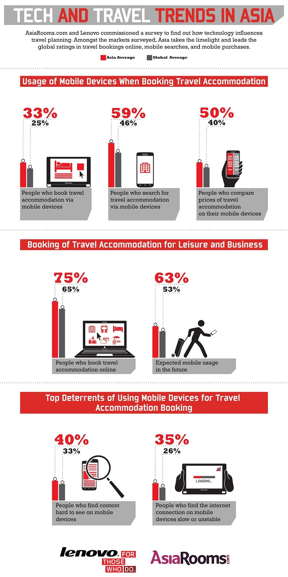 Use of mobile devices in Asia to book travel accommodation (infographic) via @Tnooz