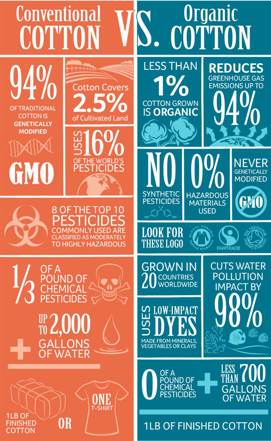 Organic Cotton Infographic | Sustainable fashion ...