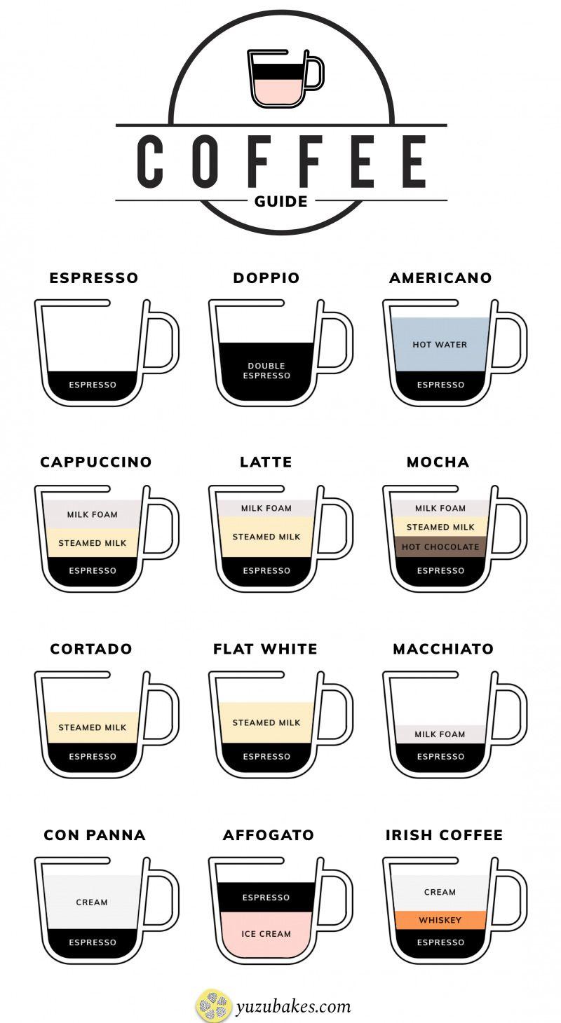 Different Types Of Coffee Explained Resep Kopi Resep Starbuck Resep Minuman Kopi