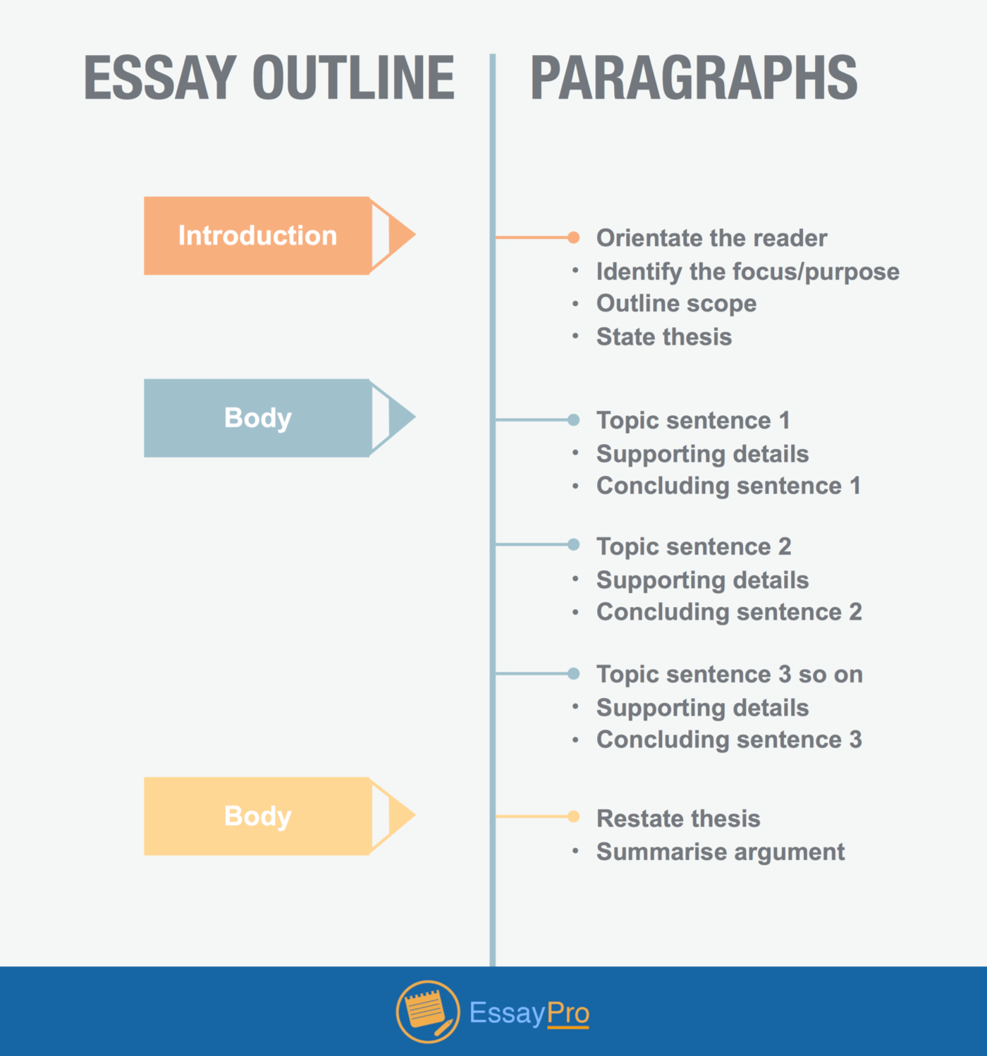 How To Write Anytical Essay With Samples