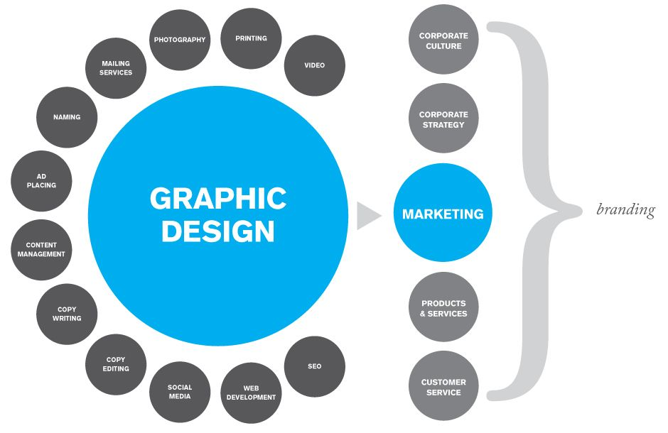 what is graphic design google