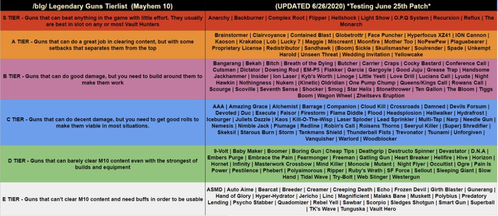 Dlc 3 Tier List 26 June 2020 Source In Thread Borderlands3 Farming Guide Galaxy Map List