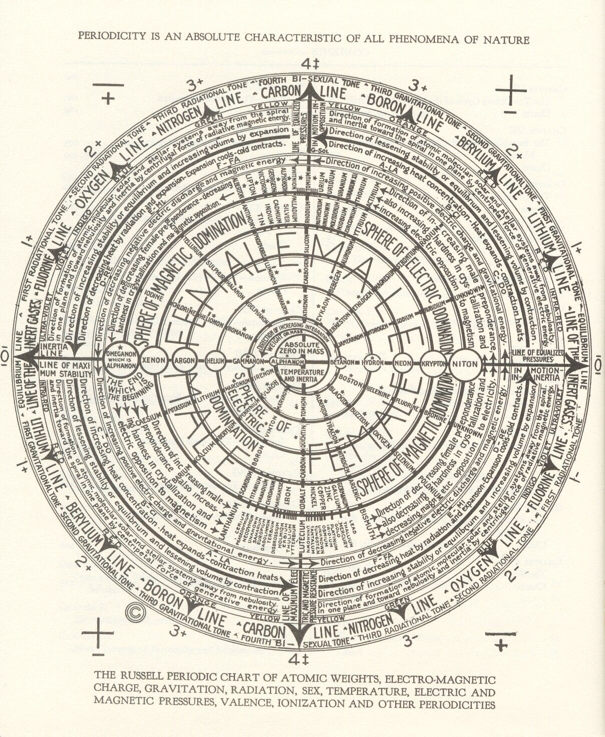 medium resolution of walter russell s periodic table of elements