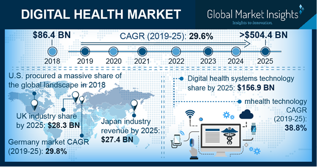 Digital Health Market Size To Cross 639 4 Bn By 2026 Digital Healthcare Healthcare Solutions Electronic Health Records